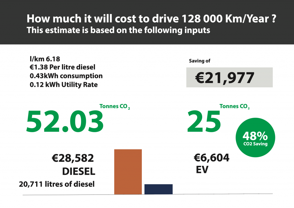 Electric vehicle cost saving